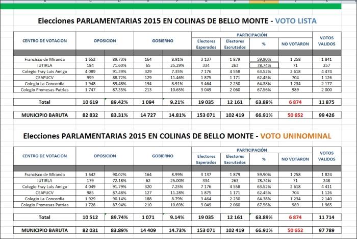 Resultados de la votación de las elecciones parlamentarias 2015 en Colinas de Bello Monte